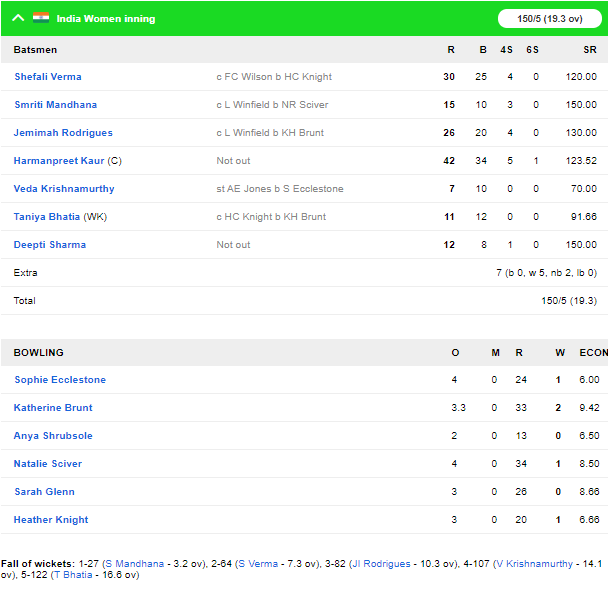 England W vs India W: भारत ने इंग्लैंड को 5 विकेट से हराकर की त्रिकोणीय सीरीज की शुरुआत 5