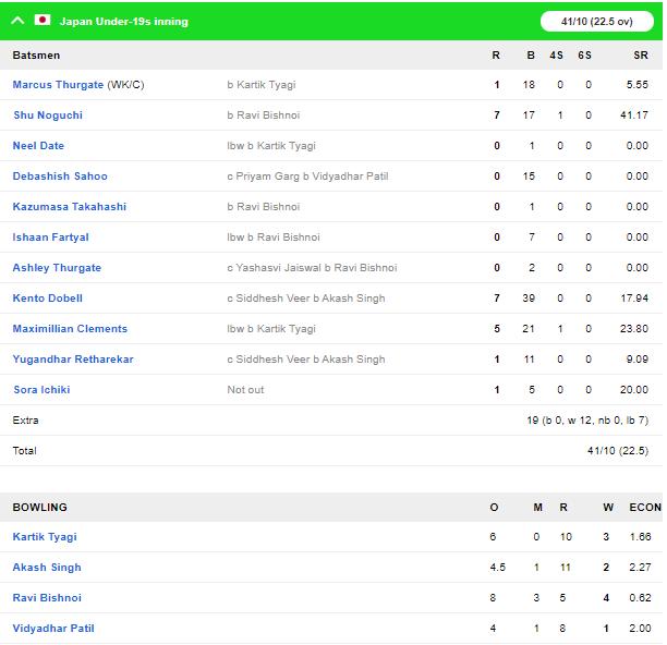 अंडर-19 विश्व कप 2020: 271 गेंद बाकि रहते भारत ने जापान को दी करारी मात, देखें स्कोरकार्ड 3
