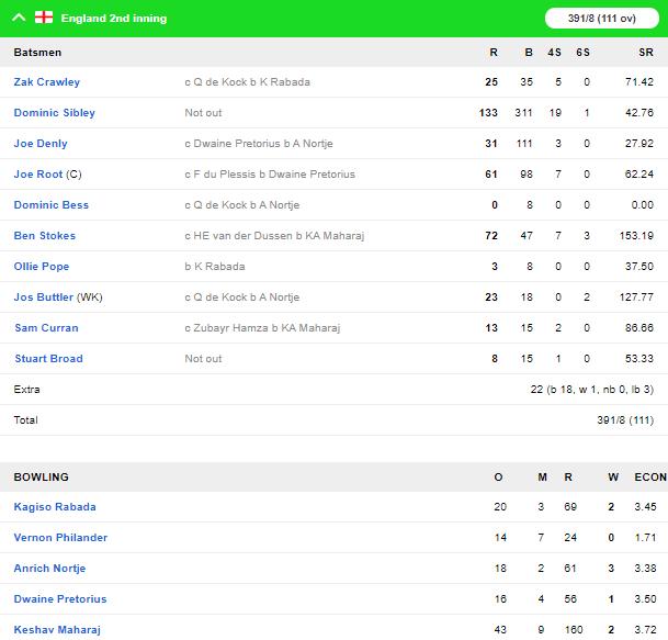 SA vs ENG, दूसरा टेस्ट: दूसरी पारी में दक्षिण अफ्रीका की अच्छी शुरुआत, रोमांचक अंत की तरफ मैच 4