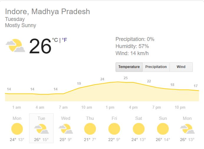 IND vs SL- पहला टी20 बारिश से धुलने के बाद जाने इंदौर में खेले जाने वाले दूसरे टी20 के हर घंटे के मौसम का हाल 2