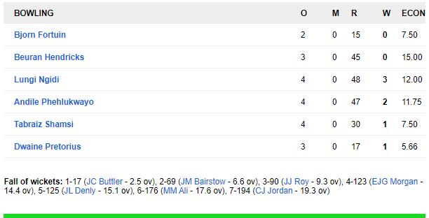 इंग्लैंड ने दूसरे टी-20 मैच में दक्षिण अफ्रीका को 2 रन से हराया, डी कॉक ने खेली अफ्रीका के लिए टी-20 की सबसे तेज पारी 3