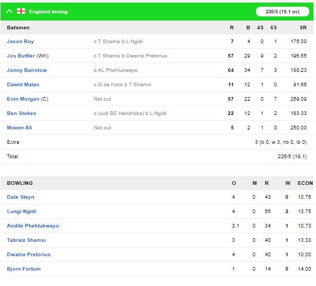 इंग्लैंड ने तीसरे टी-20 में साउथ अफ्रीका को 5 विकेट से हराया, मैच में लगे कुल 28 छक्के 4