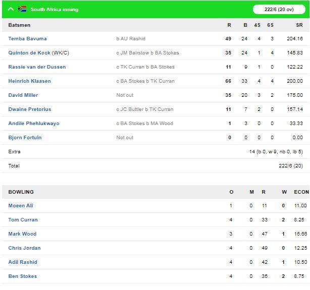 इंग्लैंड ने तीसरे टी-20 में साउथ अफ्रीका को 5 विकेट से हराया, मैच में लगे कुल 28 छक्के 3