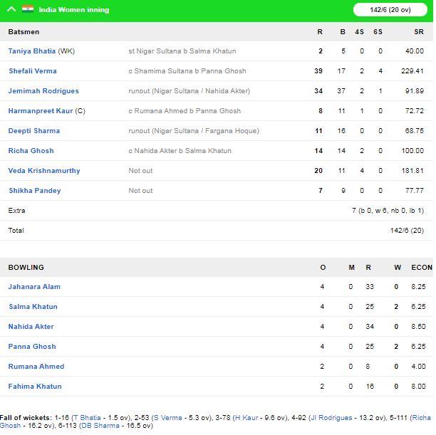 आईसीसी महिला टी-20 विश्व कप : शेफाली वर्मा की तूफानी पारी के दम पर भारत ने बांग्लादेश को दिया 143 रन का लक्ष्य 3