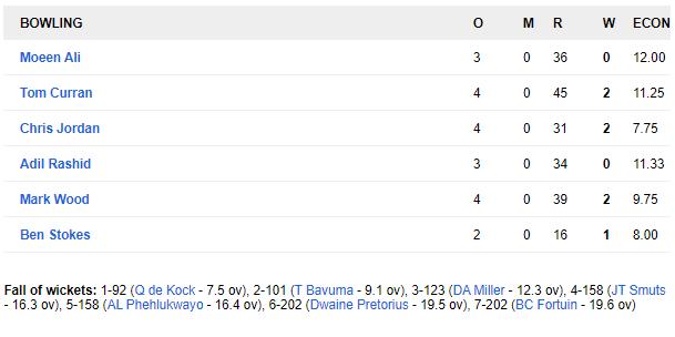 इंग्लैंड ने दूसरे टी-20 मैच में दक्षिण अफ्रीका को 2 रन से हराया, डी कॉक ने खेली अफ्रीका के लिए टी-20 की सबसे तेज पारी 5