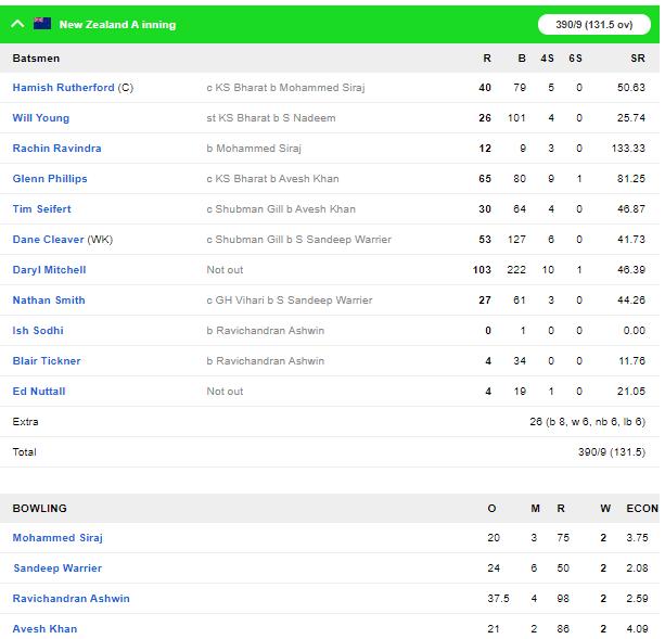 NZ A vs IND A : शुभमन गिल ने फिर जड़ा शतक, इंडिया ए की स्थिति मजबूत 3