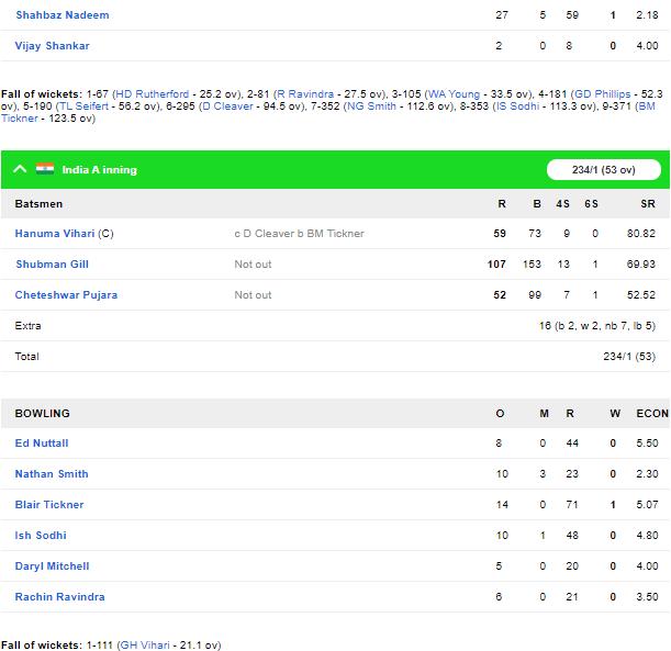 NZ A vs IND A : शुभमन गिल ने फिर जड़ा शतक, इंडिया ए की स्थिति मजबूत 4