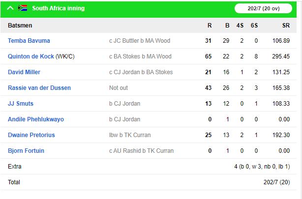 इंग्लैंड ने दूसरे टी-20 मैच में दक्षिण अफ्रीका को 2 रन से हराया, डी कॉक ने खेली अफ्रीका के लिए टी-20 की सबसे तेज पारी 4